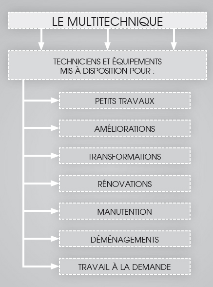 organigramme multitechnique